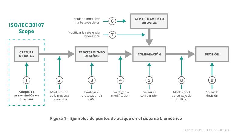 Banca sin contraseñas - Ejemplos de puntos de ataque en el sistema biométrico