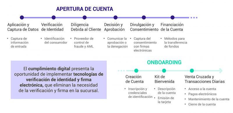 El customer journey de la apertura de la cuenta digital y del onboarding