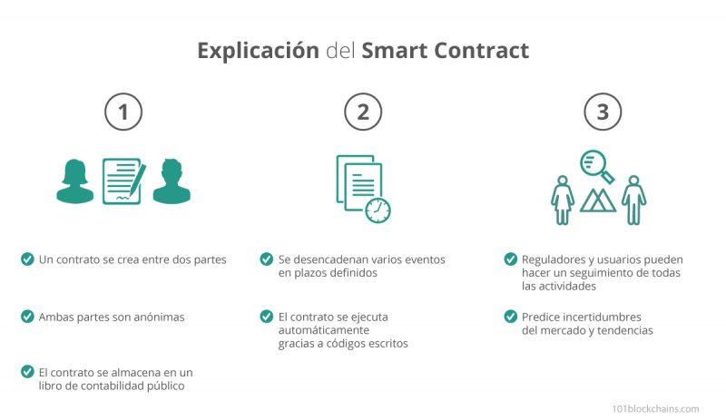 Explicación del Smart Contract