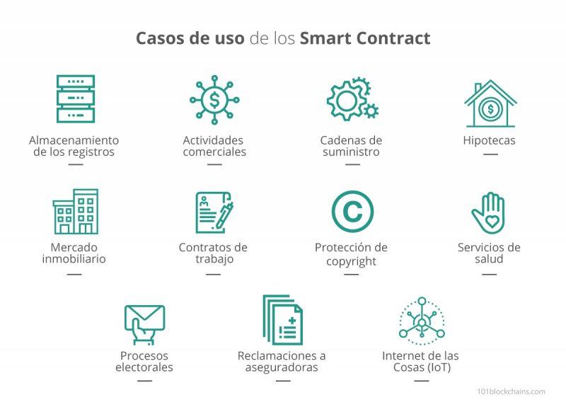 Casos de uso de los Smart contracts