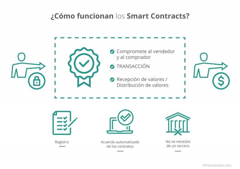Como funcionan los Smart contracts